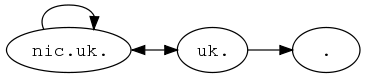 UK's dependencies